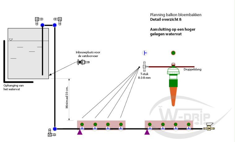 Planning balkon bloembakken – detailoverzicht 8